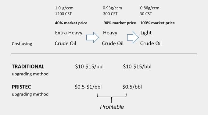 crude-oil-upgrading-pristec-ag